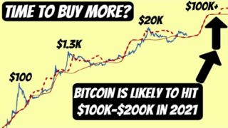 Realistic Bitcoin Price Prediction by the end of 2020 and 2021