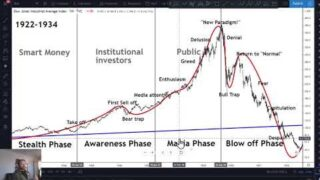 4 Phases of a Financial Bubble – Bitcoin bubble history analysis – Cryptocurrency bubbles